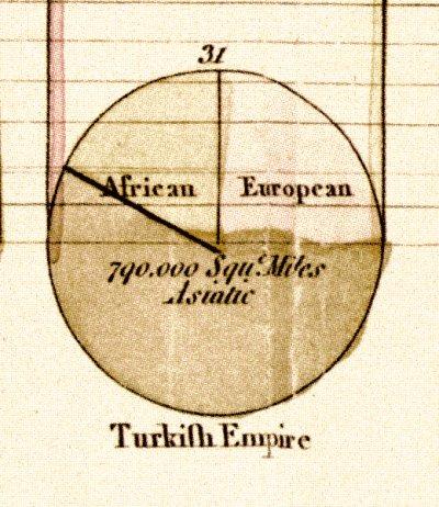 Playfair-diagramme-circulaire-camembert