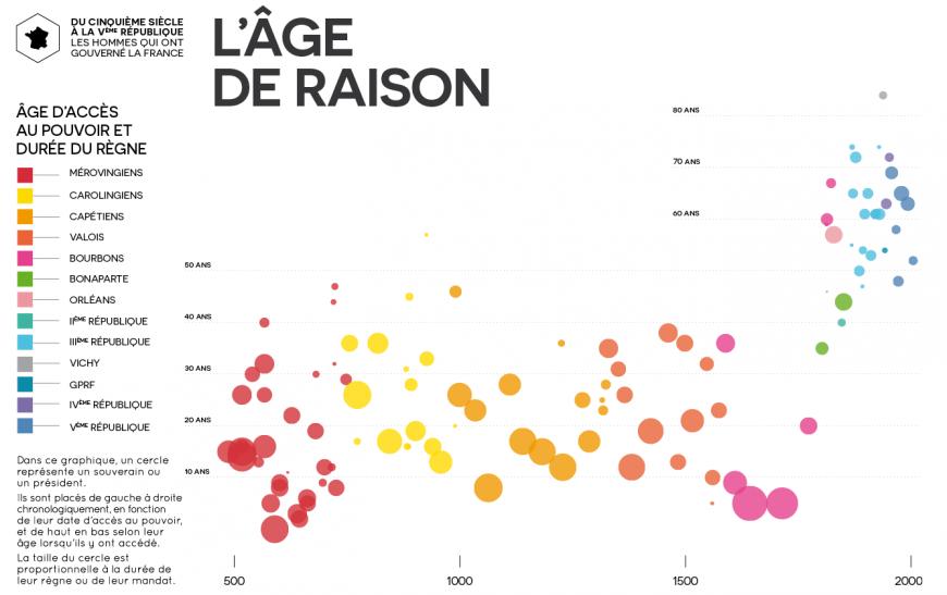visualisation-roi-president-france-02