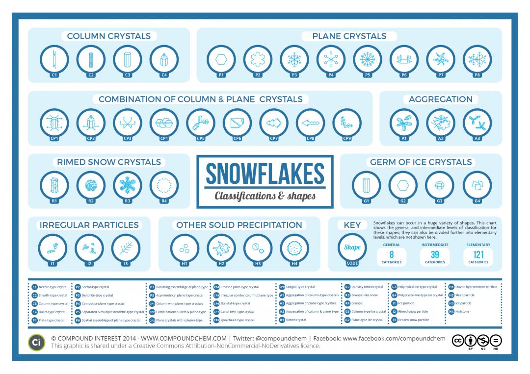 classification-forme-flocon-neige