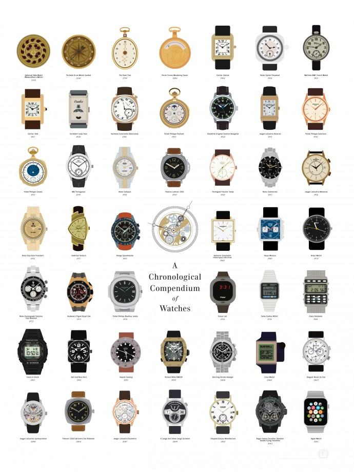 montre-chronologique