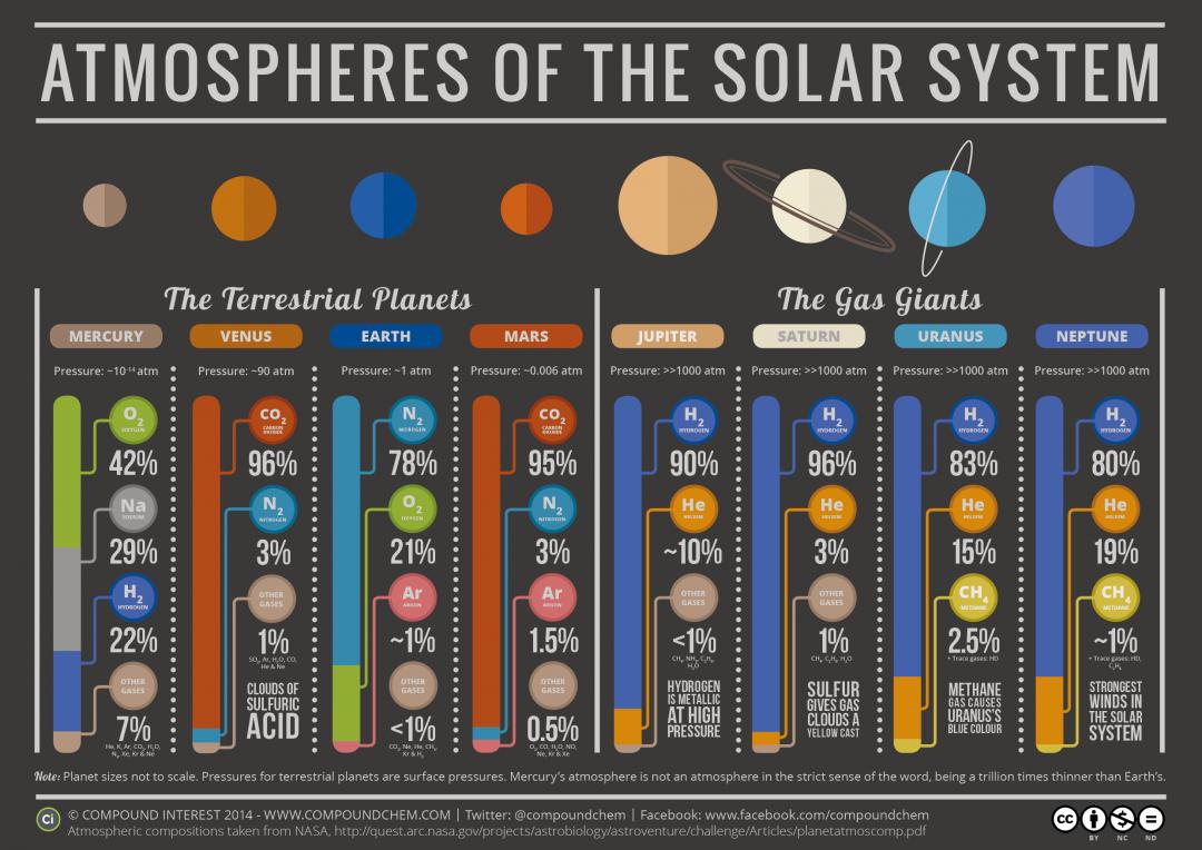 atmosphere-pression-composition-planete-solaire