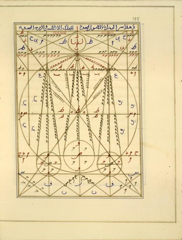 alchimie-illustration-arabe-al-Jaldaki-05