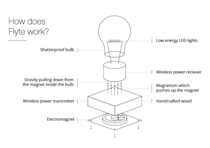 lampe-ampoule-levitation-08