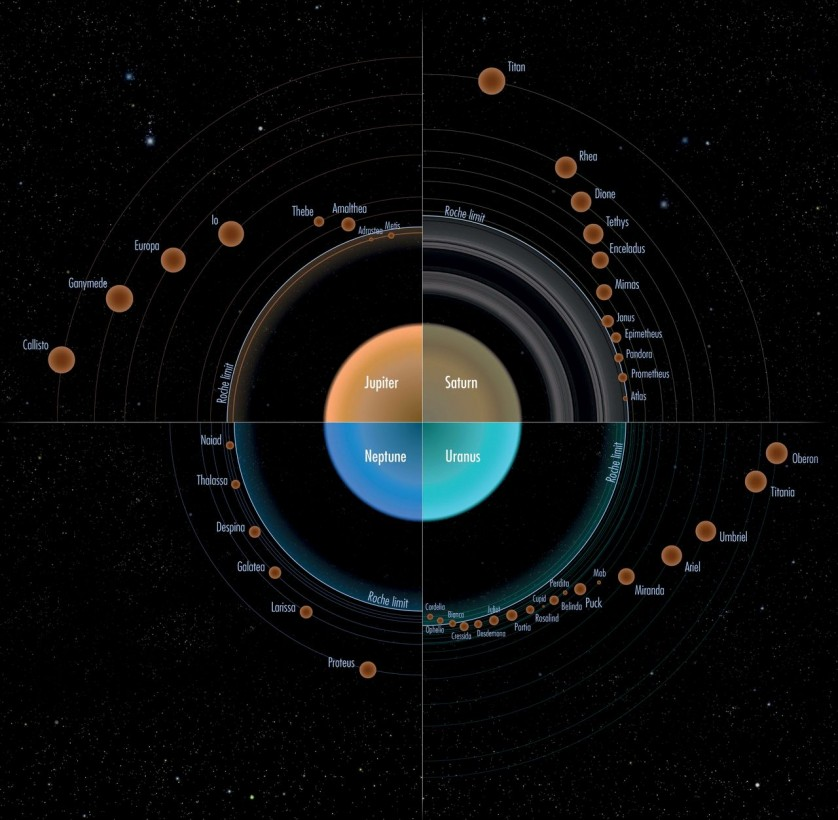 comparaison-orbite-planete-gaseuse