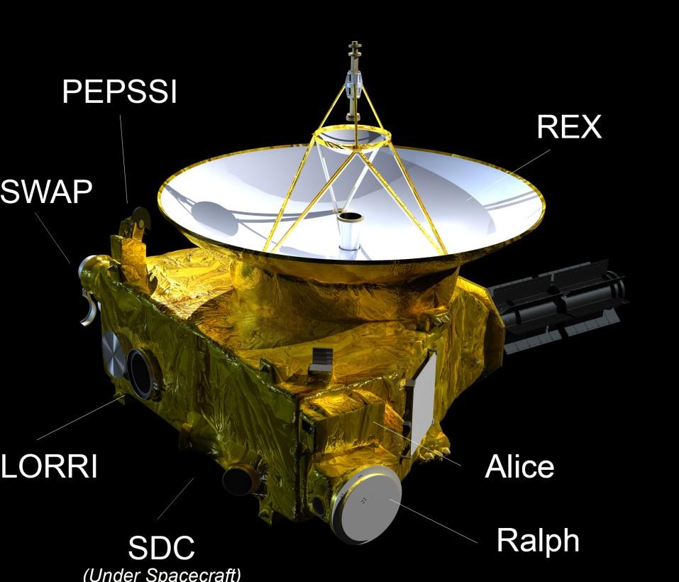 Les instruments de New Horizons