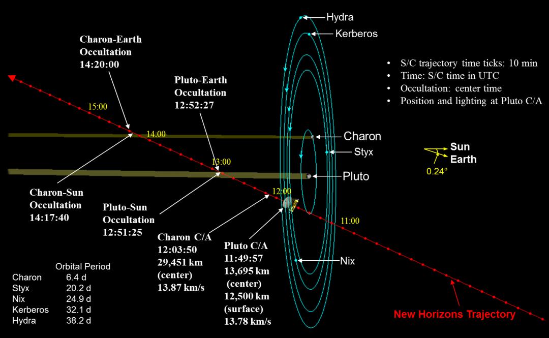 Progression du survol de Pluton le 14 juillet 2015