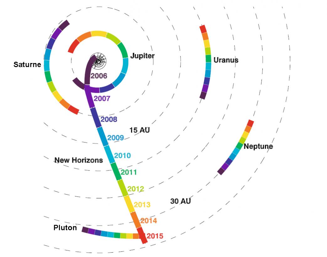 Trajectoire de 2006 à 2015 avec la rotation simultané des planètes
