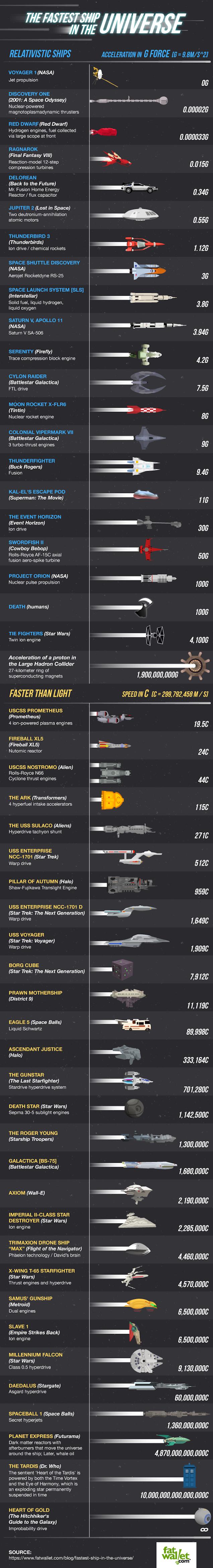 vaisseau-spacial-acceleration