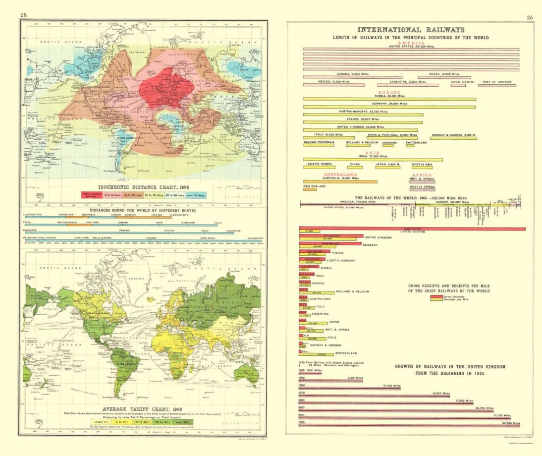 Une carte isochrone de 1906 associée à une carte des tarifs douaniers et un graphique représentant la longueur des voies ferrées et leur rendement par pays.