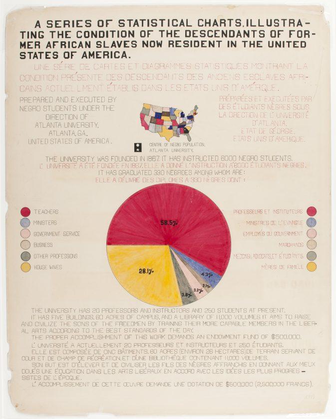 du-bois-infographie-noir-usa-expo-universelle-1900-01
