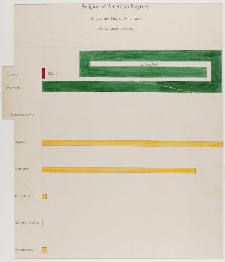du-bois-infographie-noir-usa-expo-universelle-1900-04