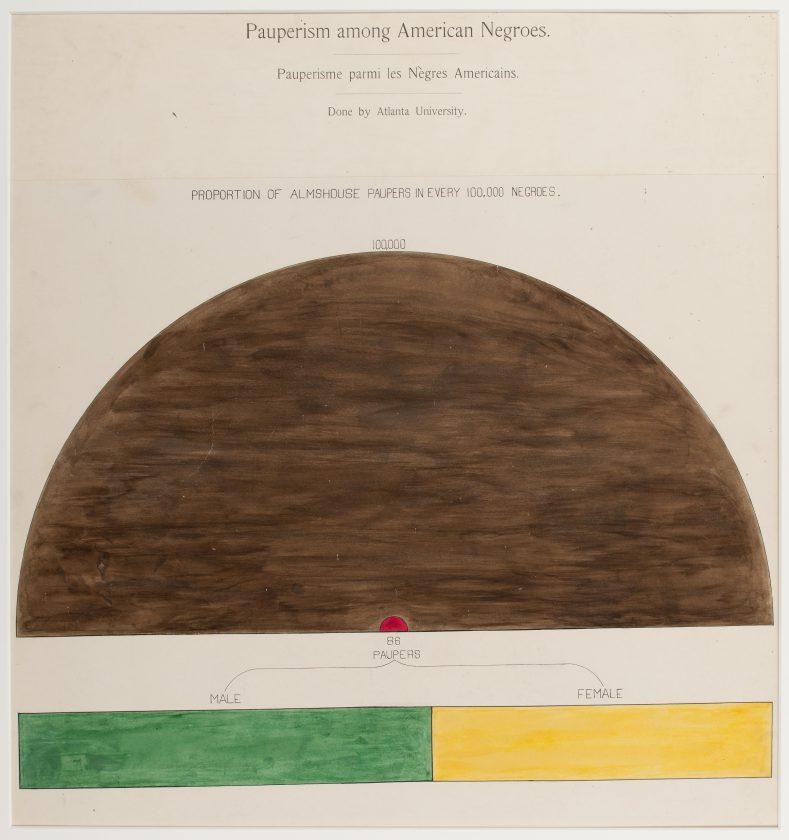 du-bois-infographie-noir-usa-expo-universelle-1900-05