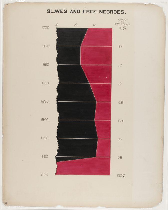 du-bois-infographie-noir-usa-expo-universelle-1900-10