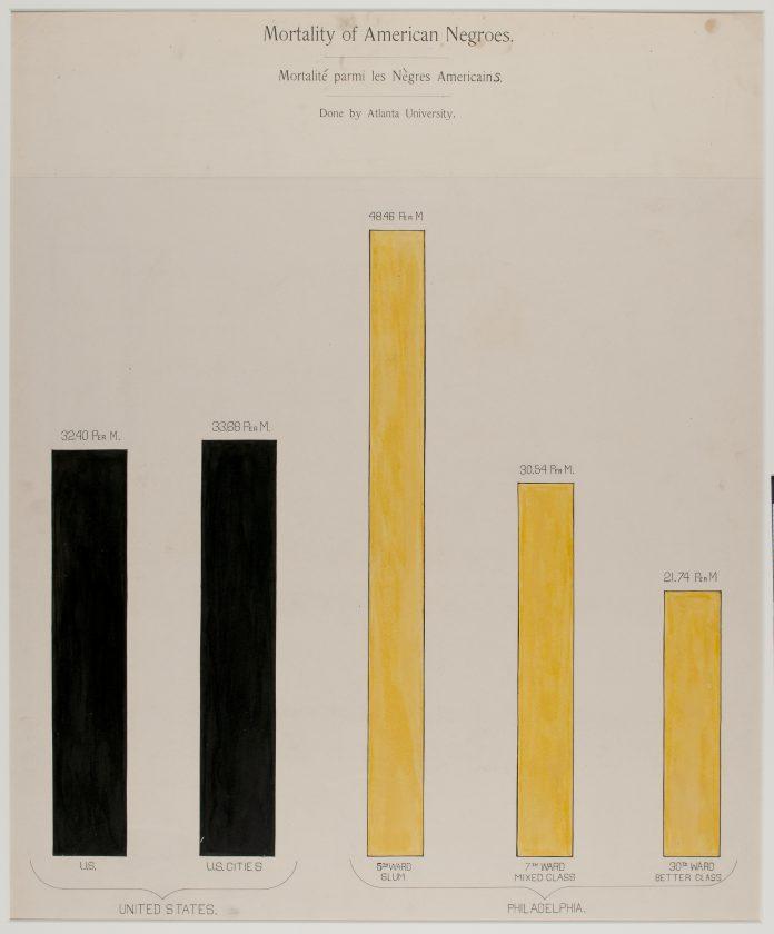du-bois-infographie-noir-usa-expo-universelle-1900-11