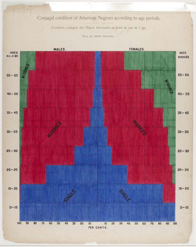 du-bois-infographie-noir-usa-expo-universelle-1900-12