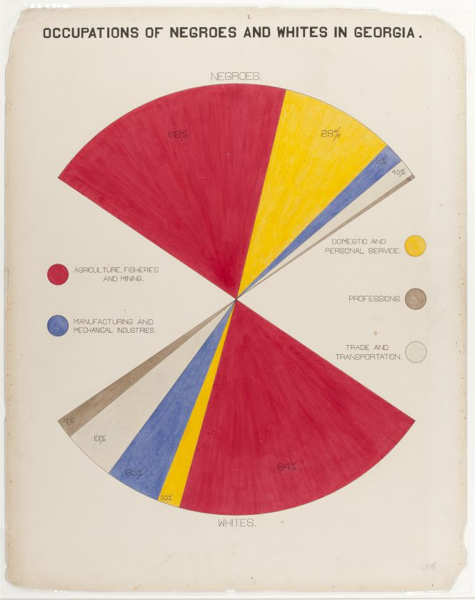 du-bois-infographie-noir-usa-expo-universelle-1900-13