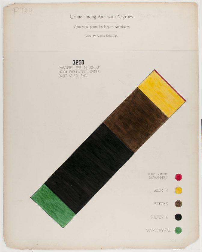 du-bois-infographie-noir-usa-expo-universelle-1900-14