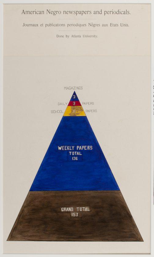 du-bois-infographie-noir-usa-expo-universelle-1900-15