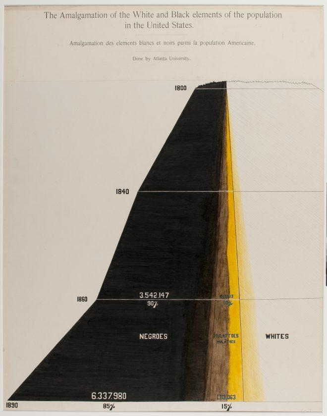 du-bois-infographie-noir-usa-expo-universelle-1900-17