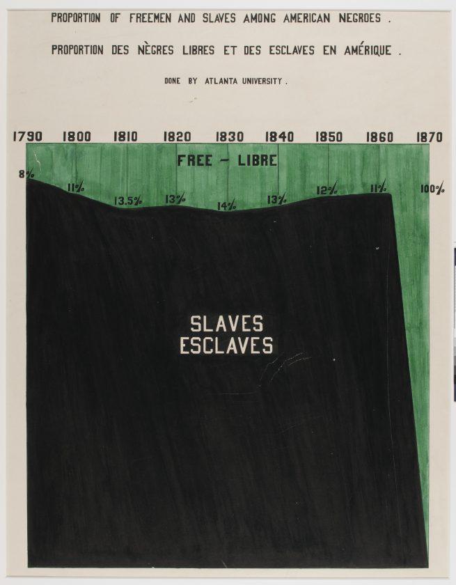du-bois-infographie-noir-usa-expo-universelle-1900-19