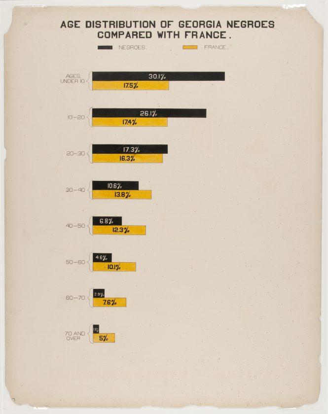 du-bois-infographie-noir-usa-expo-universelle-1900-20