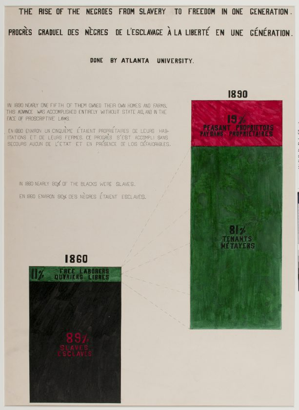 du-bois-infographie-noir-usa-expo-universelle-1900-22