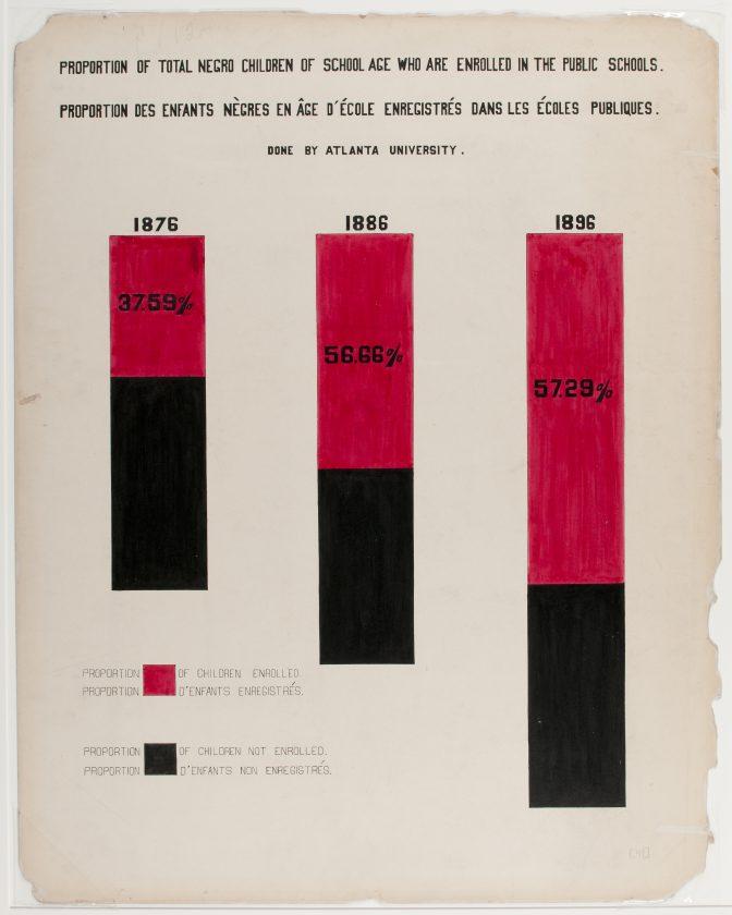 du-bois-infographie-noir-usa-expo-universelle-1900-23