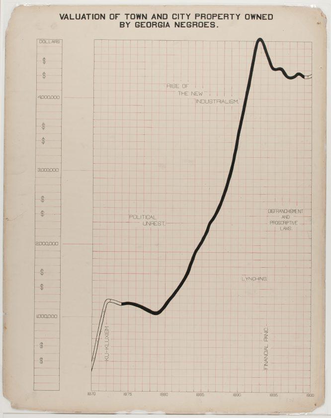 du-bois-infographie-noir-usa-expo-universelle-1900-27