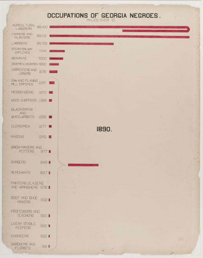 du-bois-infographie-noir-usa-expo-universelle-1900-30