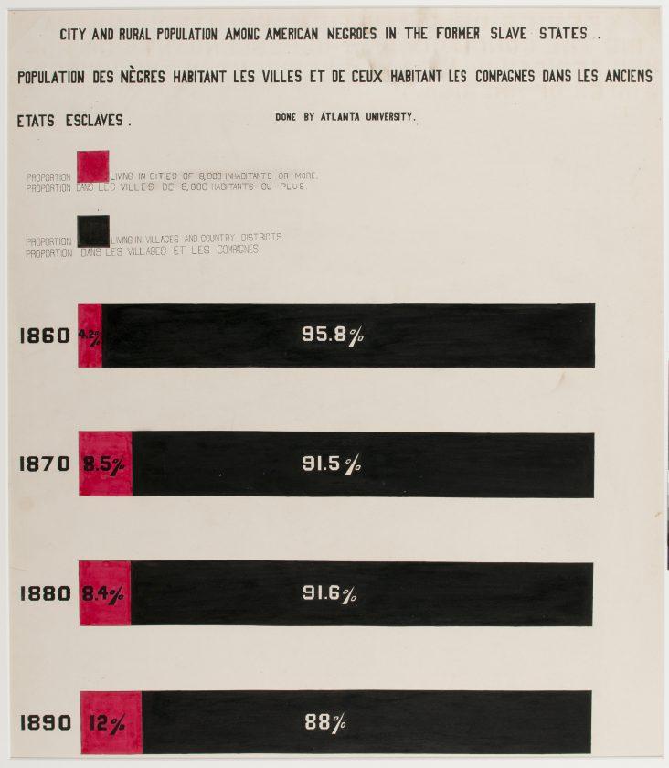 du-bois-infographie-noir-usa-expo-universelle-1900-31