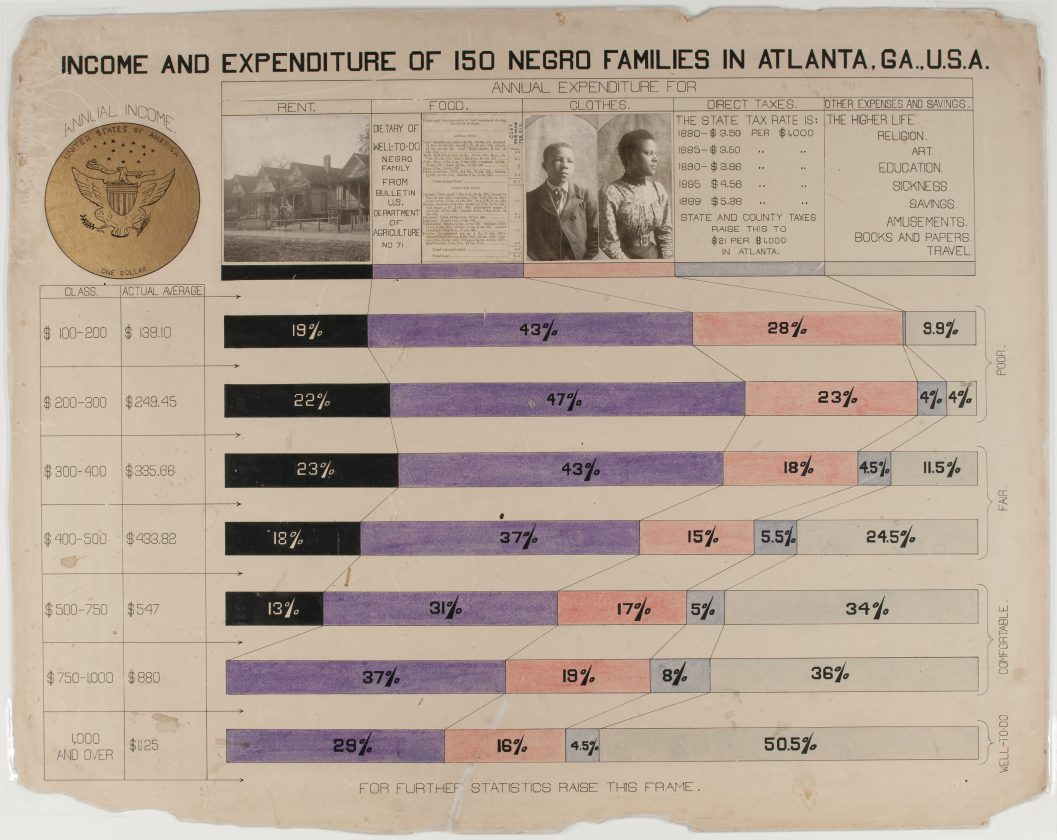 du-bois-infographie-noir-usa-expo-universelle-1900-32