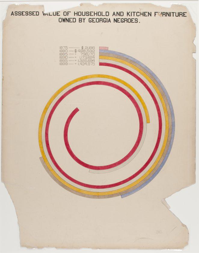 du-bois-infographie-noir-usa-expo-universelle-1900-33