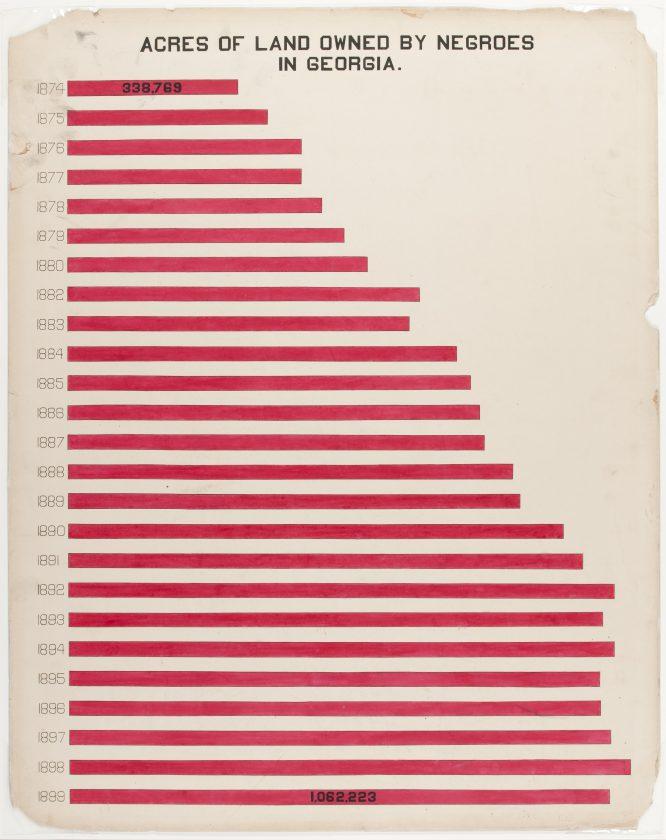 du-bois-infographie-noir-usa-expo-universelle-1900-35