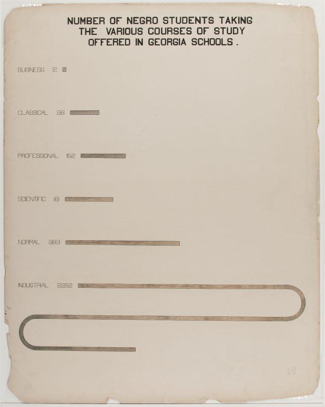 du-bois-infographie-noir-usa-expo-universelle-1900-37