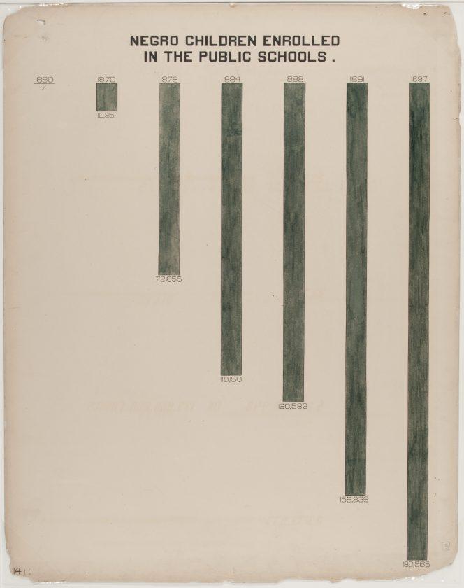 du-bois-infographie-noir-usa-expo-universelle-1900-38