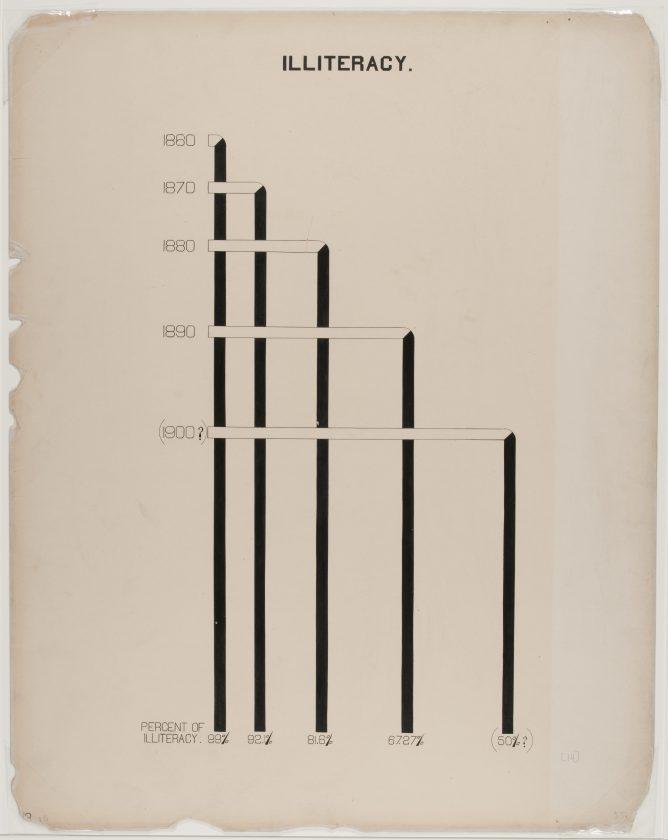 du-bois-infographie-noir-usa-expo-universelle-1900-40