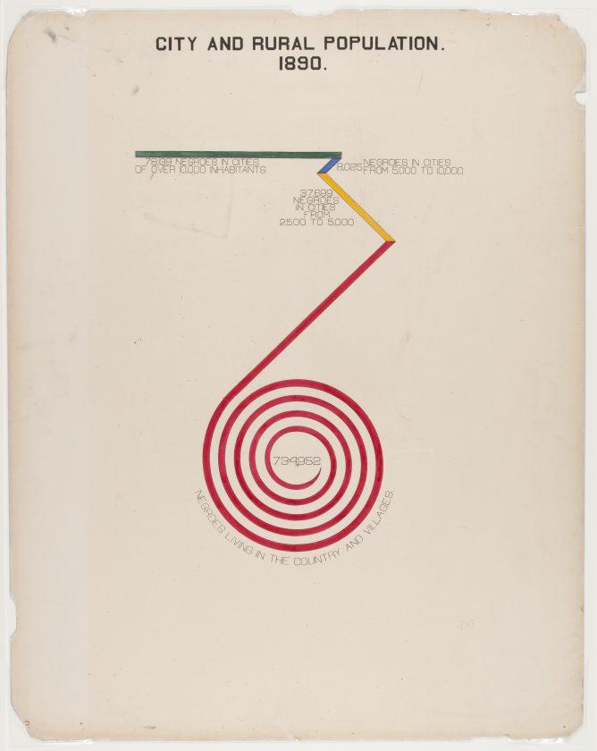 du-bois-infographie-noir-usa-expo-universelle-1900-43