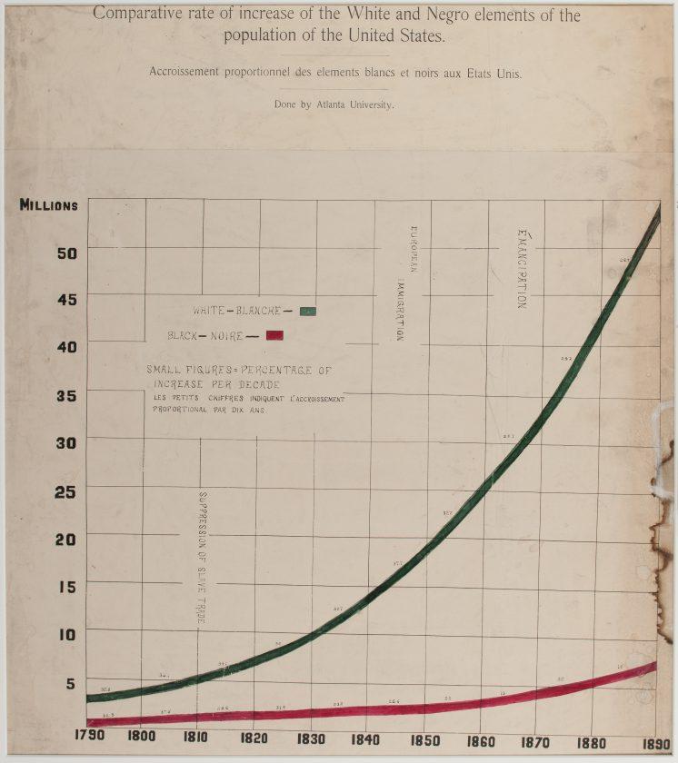 du-bois-infographie-noir-usa-expo-universelle-1900-45