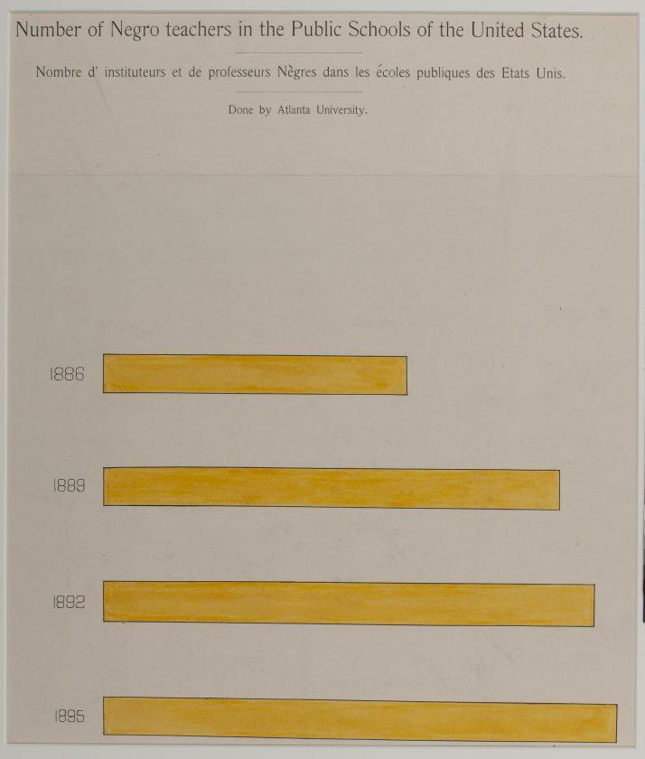 du-bois-infographie-noir-usa-expo-universelle-1900-46