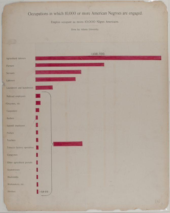 du-bois-infographie-noir-usa-expo-universelle-1900-47