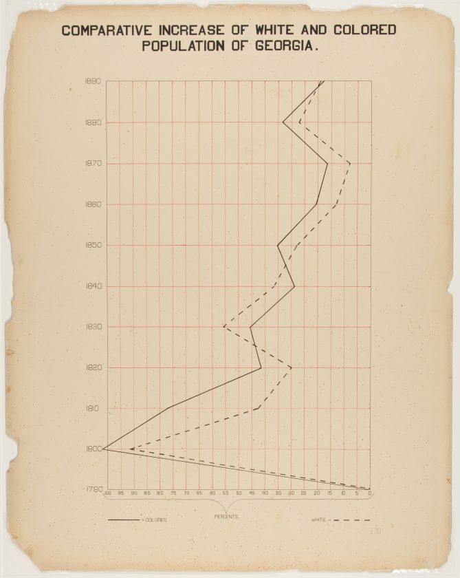 du-bois-infographie-noir-usa-expo-universelle-1900-54