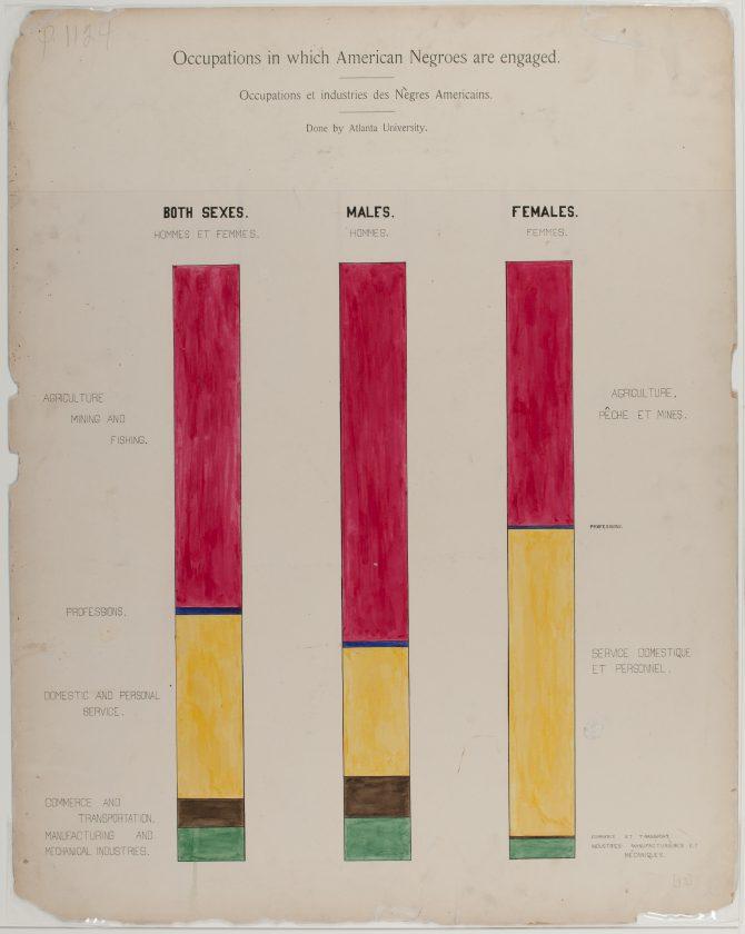 du-bois-infographie-noir-usa-expo-universelle-1900-56