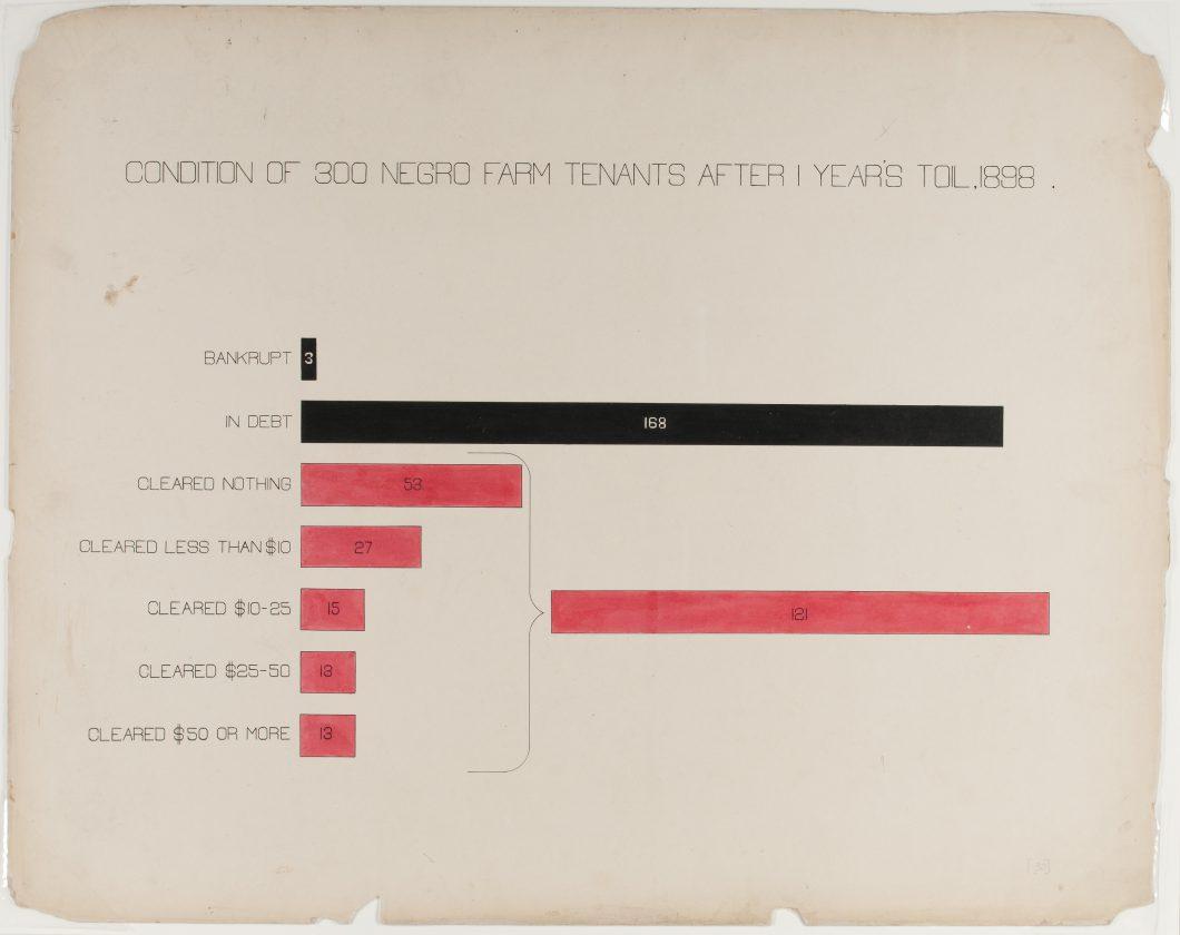 du-bois-infographie-noir-usa-expo-universelle-1900-59